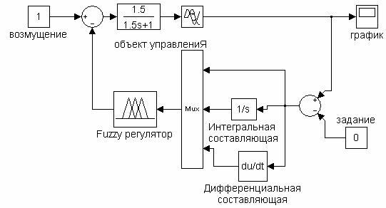 в структурную схему модели