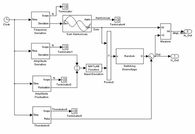Рис. 4 Структура модели